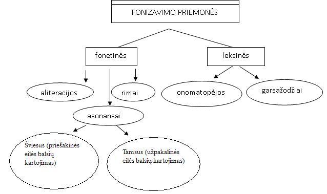 fonetines-priemones1