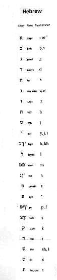 hebraju-abecele