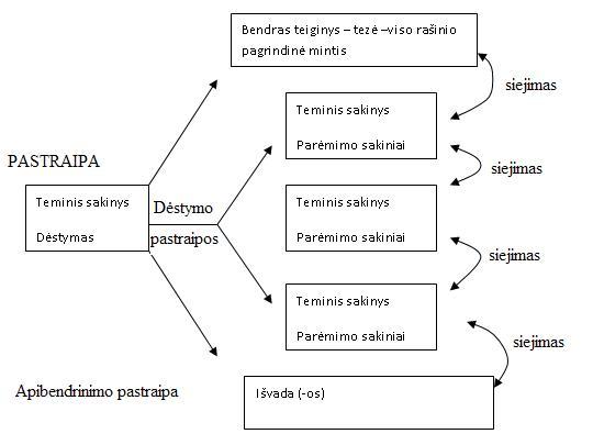 rasinio-struktura