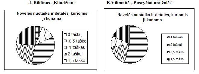 noveles-nuotaika-detales
