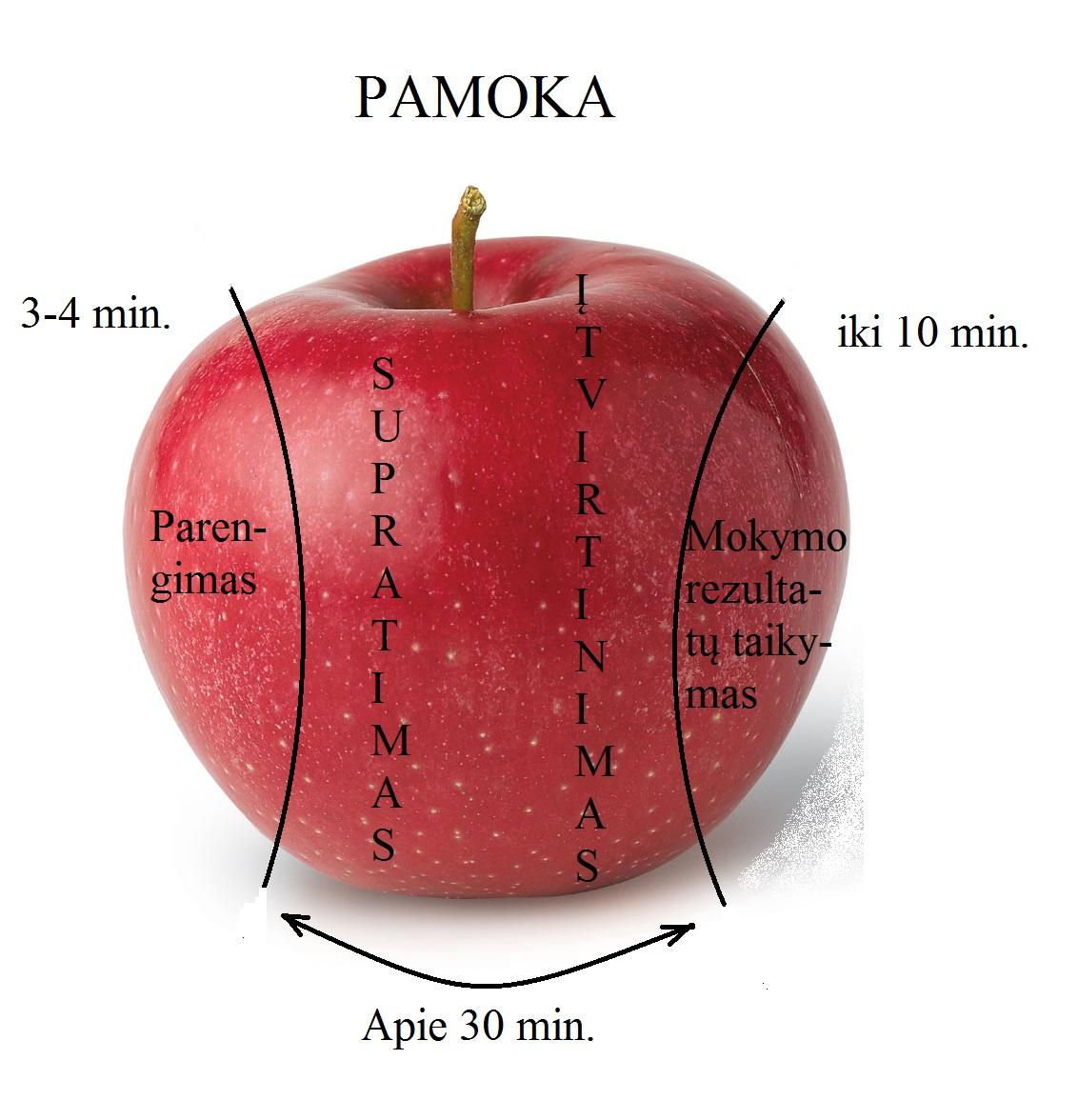 Tikras obuolys obuolys