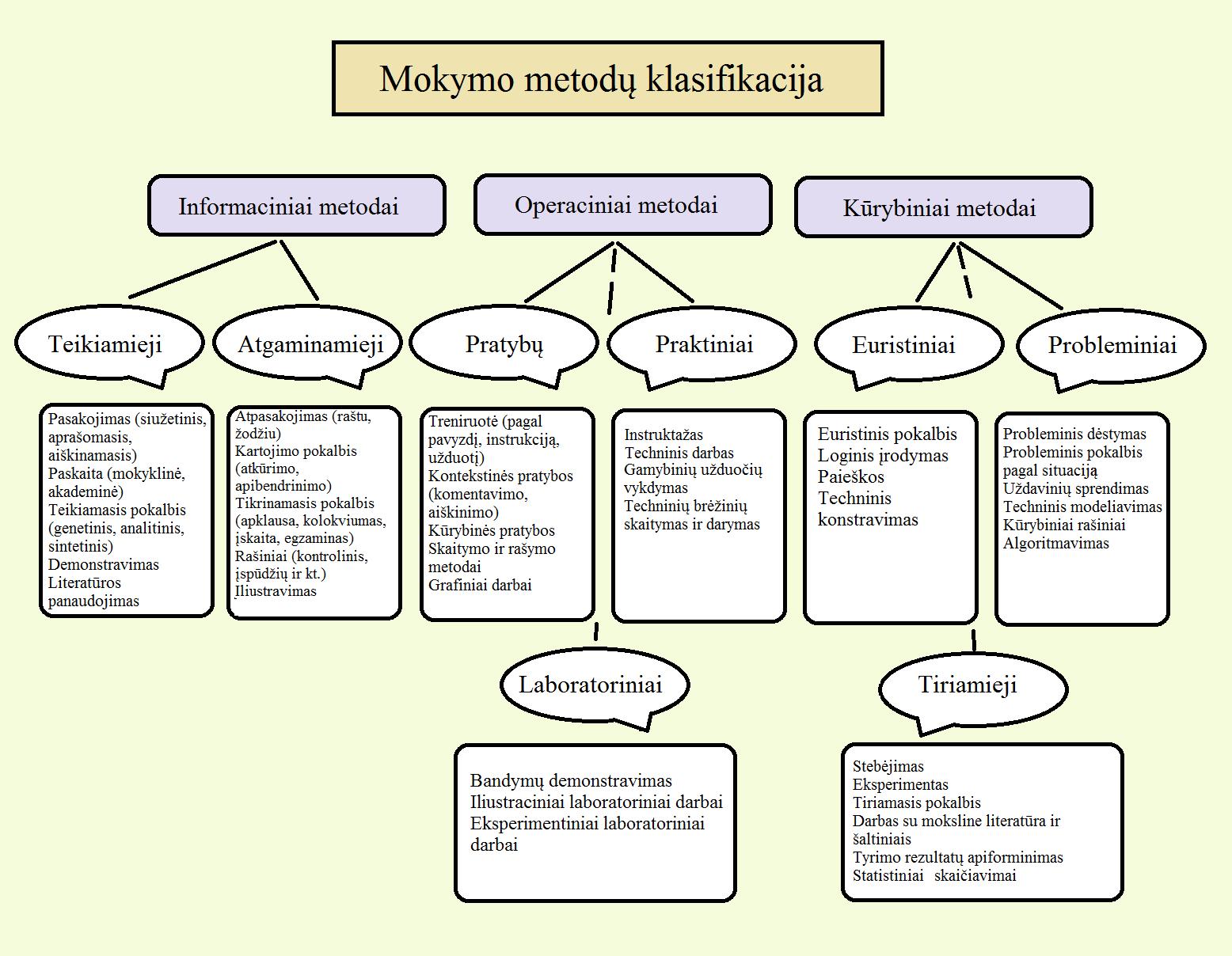 mokymo metodu klasifikacija