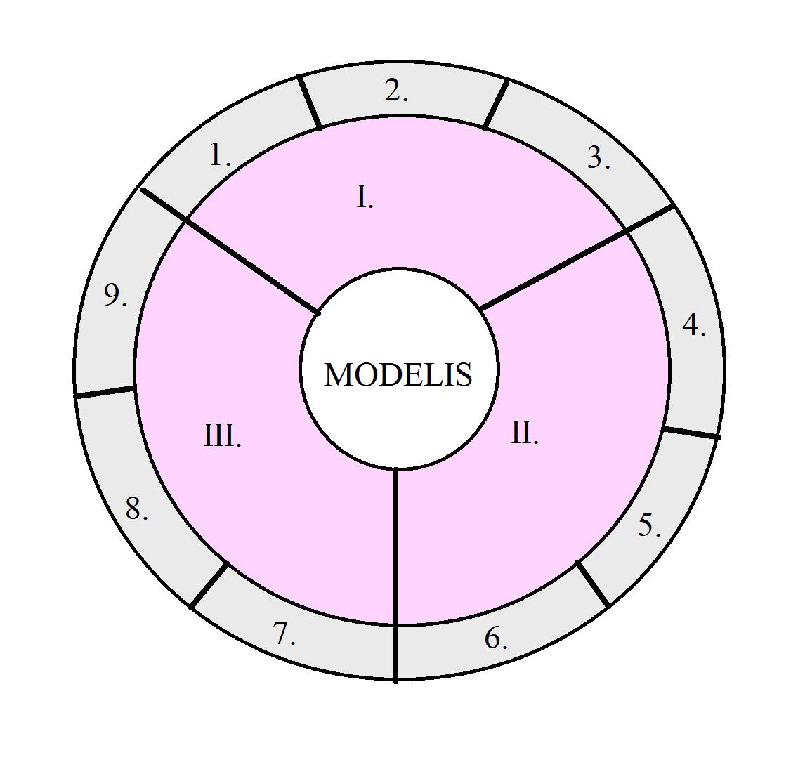 rato modelis